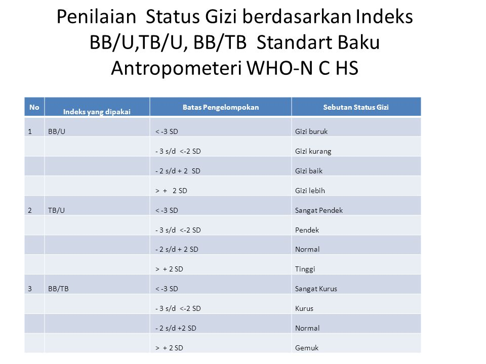 Penilaian Status Gizi berdasarkan Indeks BB/U,TB/U, BB/TB Standart Baku Antropometeri WHO-N C HS