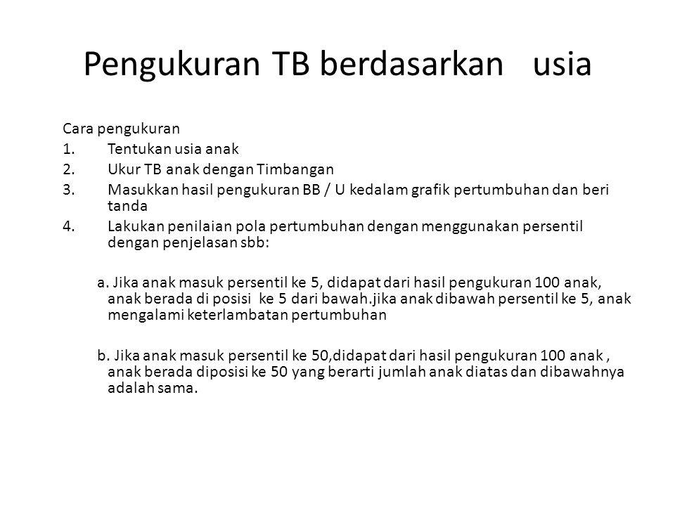 Pengukuran TB berdasarkan usia