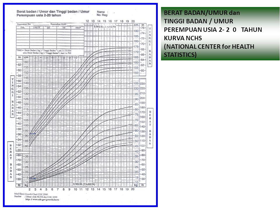 BERAT BADAN/UMUR dan TINGGI BADAN / UMUR. PEREMPUAN USIA 2- 2 0 TAHUN. KURVA NCHS. (NATIONAL CENTER for HEALTH.