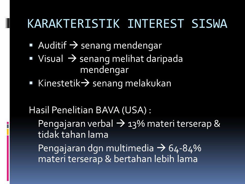 KARAKTERISTIK INTEREST SISWA