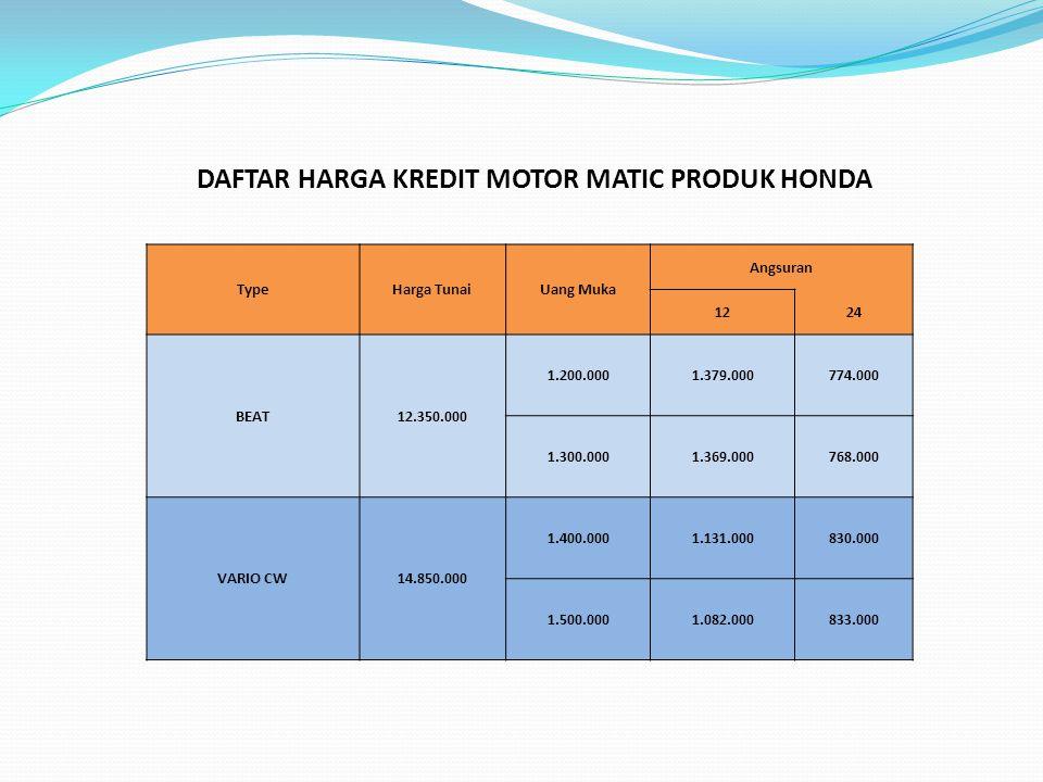 DAFTAR HARGA KREDIT MOTOR MATIC PRODUK HONDA