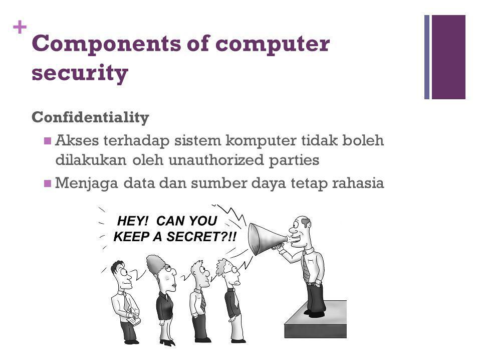 Components of computer security