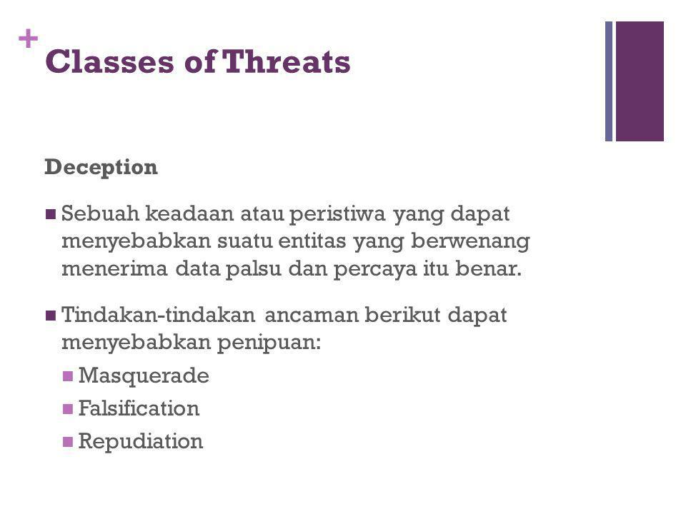Classes of Threats Deception