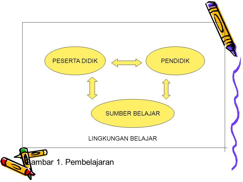 Gambar 1. Pembelajaran PESERTA DIDIK PENDIDIK SUMBER BELAJAR