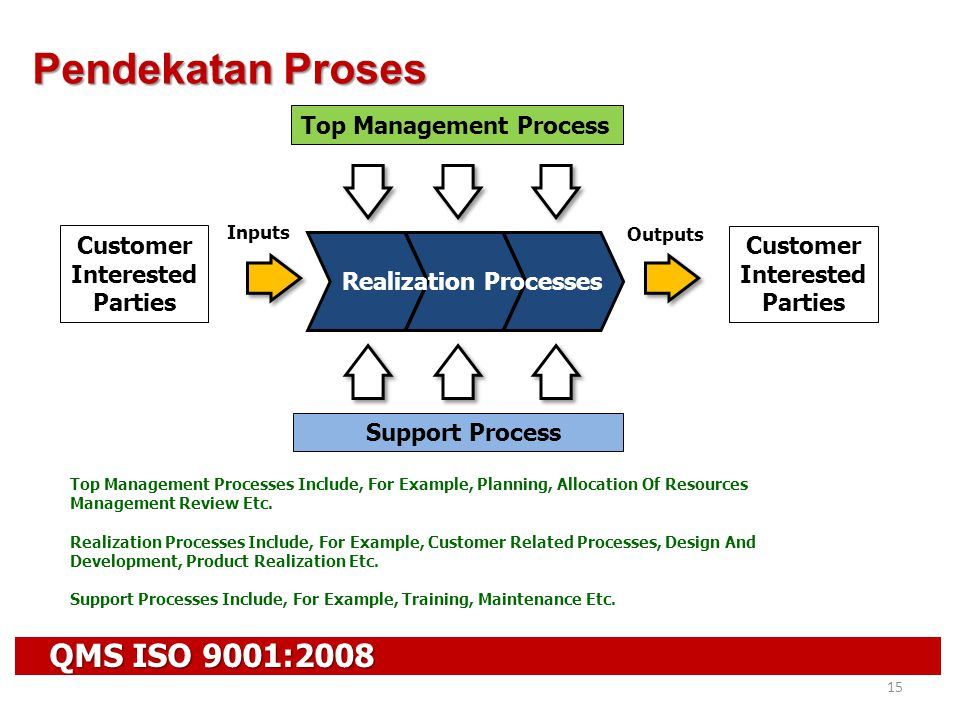 Pendekatan Proses QMS ISO 9001:2008 Top Management Process Customer