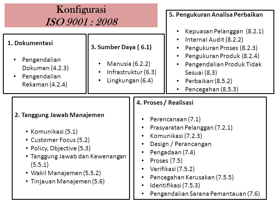Konfigurasi ISO 9001 : 2008 5. Pengukuran Analisa Perbaikan