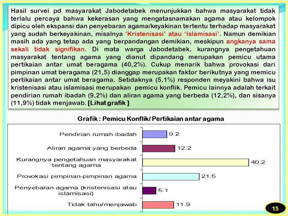 Grafik : Pemicu Konflik/ Pertikaian antar agama