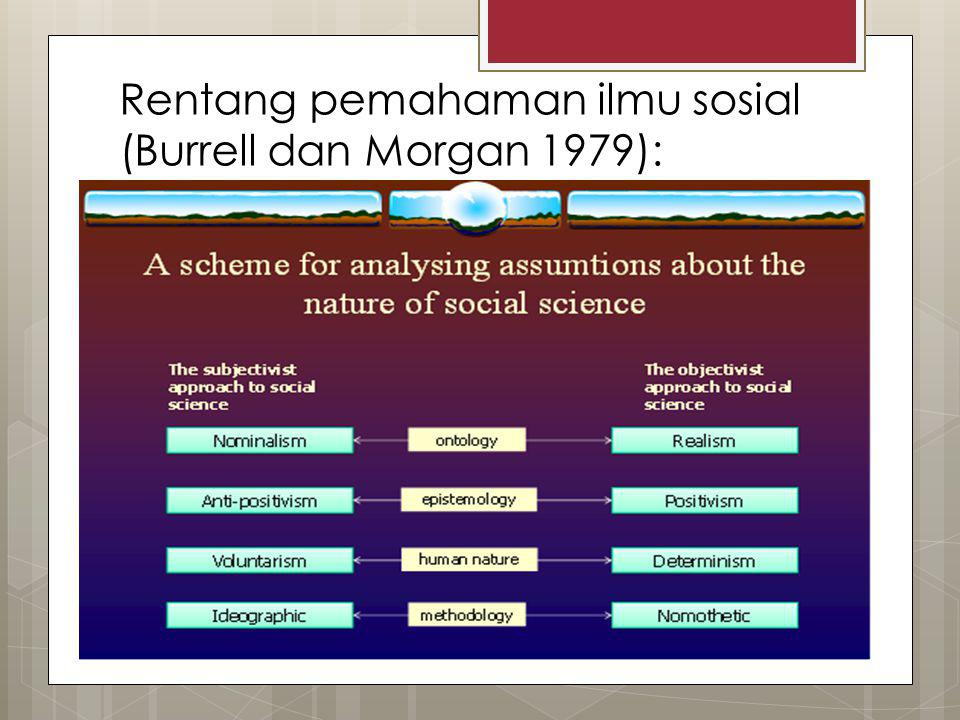 Rentang pemahaman ilmu sosial (Burrell dan Morgan 1979):