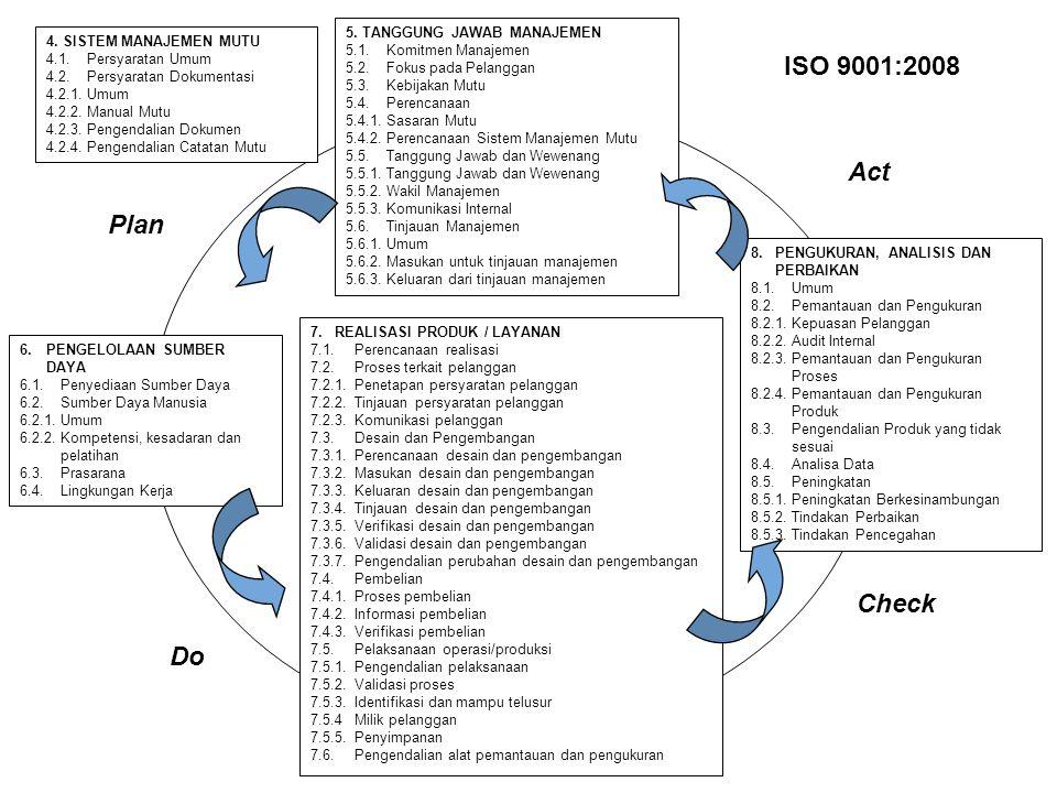 ISO 9001:2008 Act Plan Check Do 5. TANGGUNG JAWAB MANAJEMEN