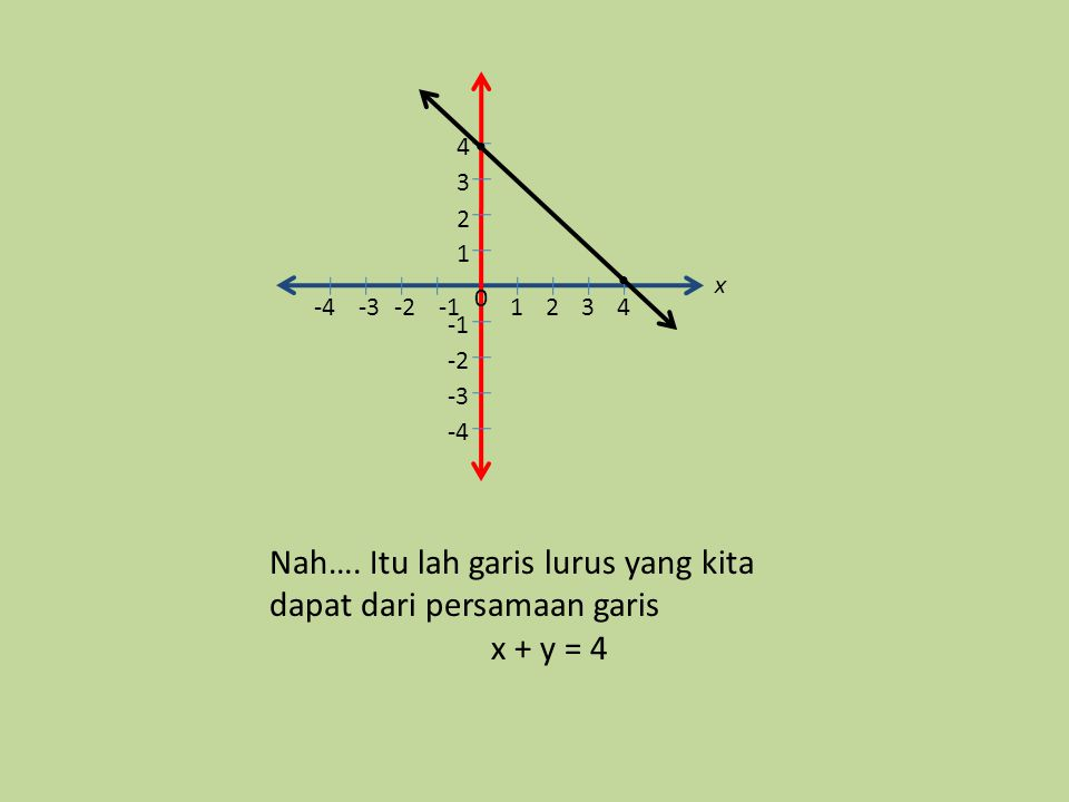 Nah…. Itu lah garis lurus yang kita dapat dari persamaan garis