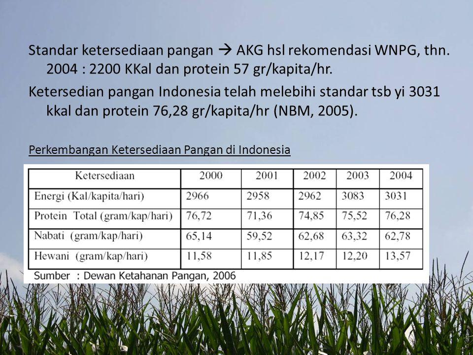 Standar ketersediaan pangan  AKG hsl rekomendasi WNPG, thn
