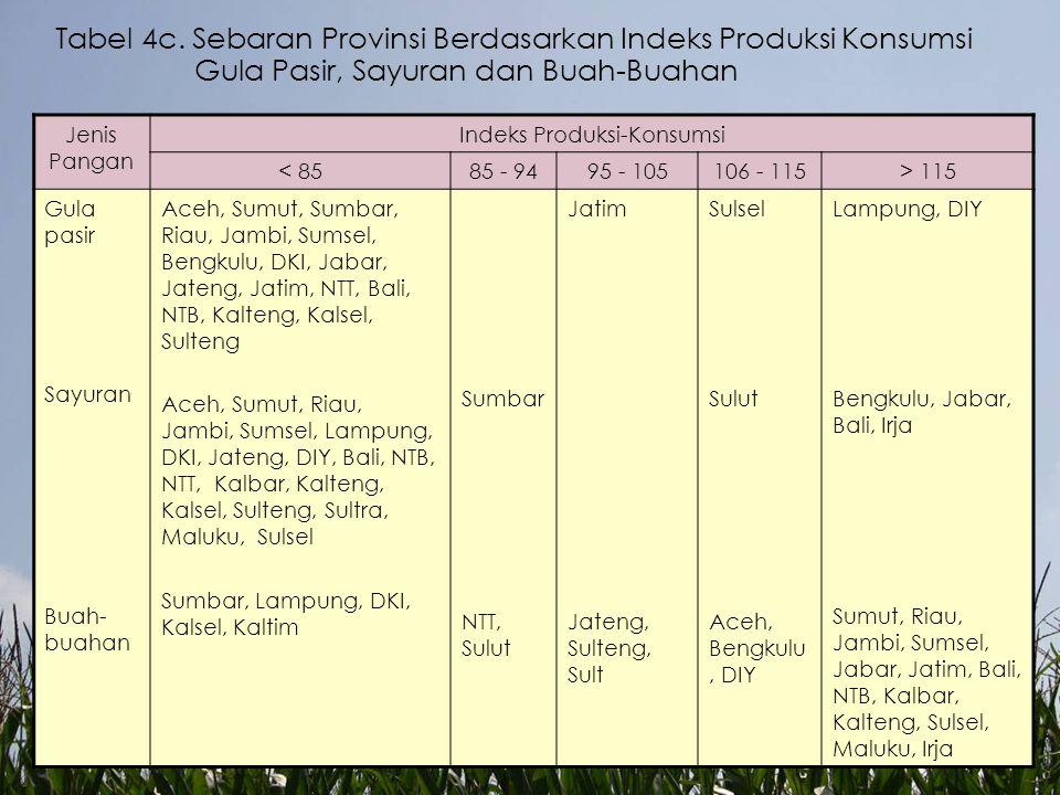 Indeks Produksi-Konsumsi