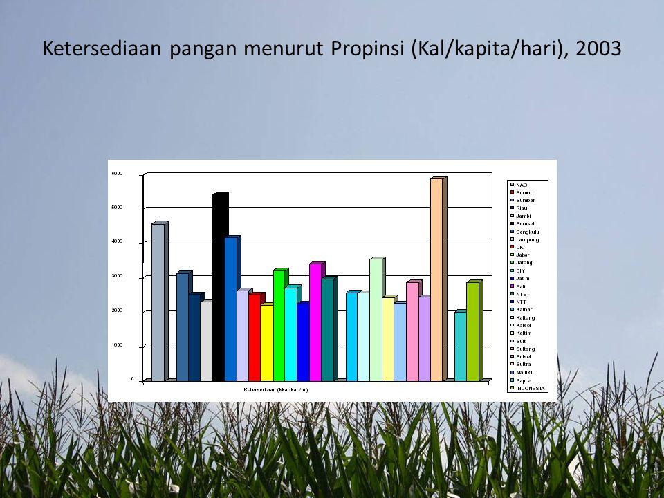 Ketersediaan pangan menurut Propinsi (Kal/kapita/hari), 2003