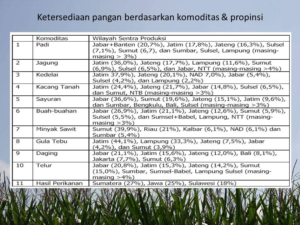 Ketersediaan pangan berdasarkan komoditas & propinsi