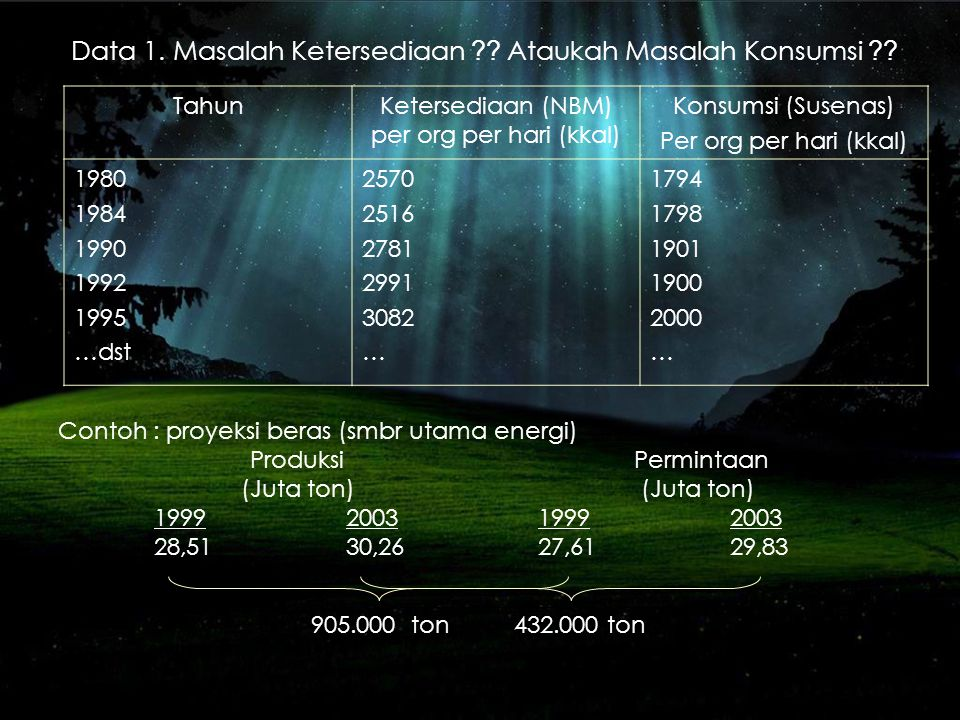 Ketersediaan (NBM) per org per hari (kkal)