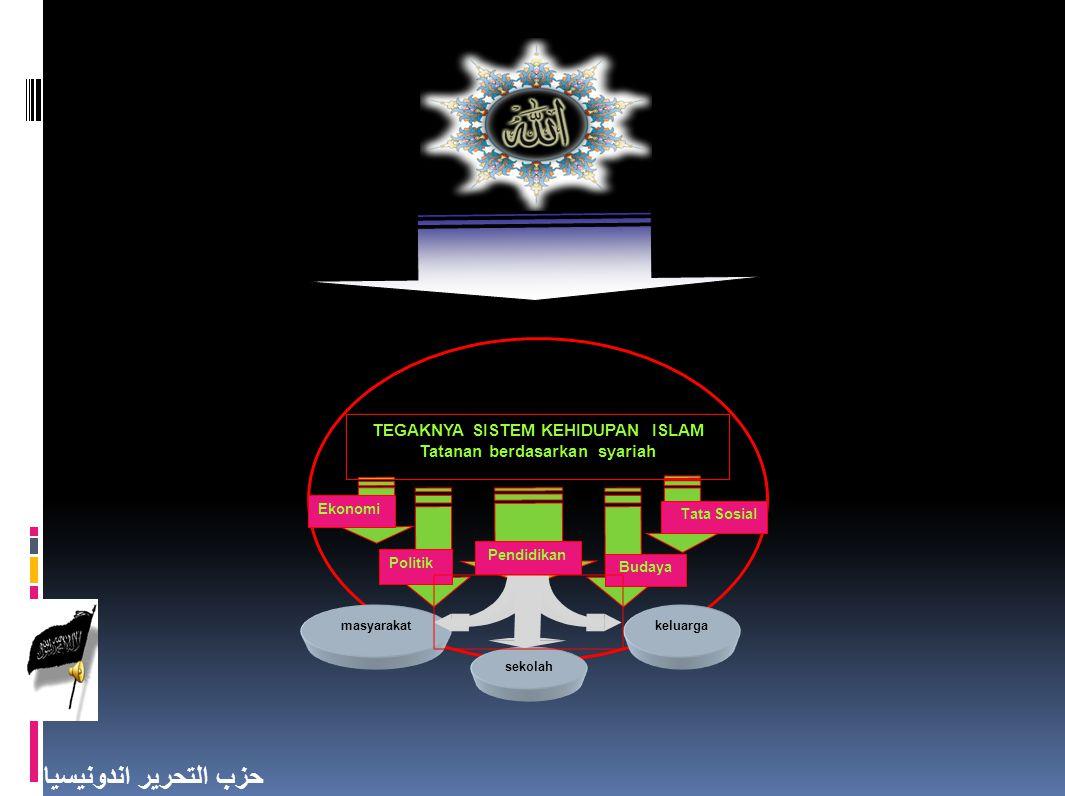 TEGAKNYA SISTEM KEHIDUPAN ISLAM Tatanan berdasarkan syariah
