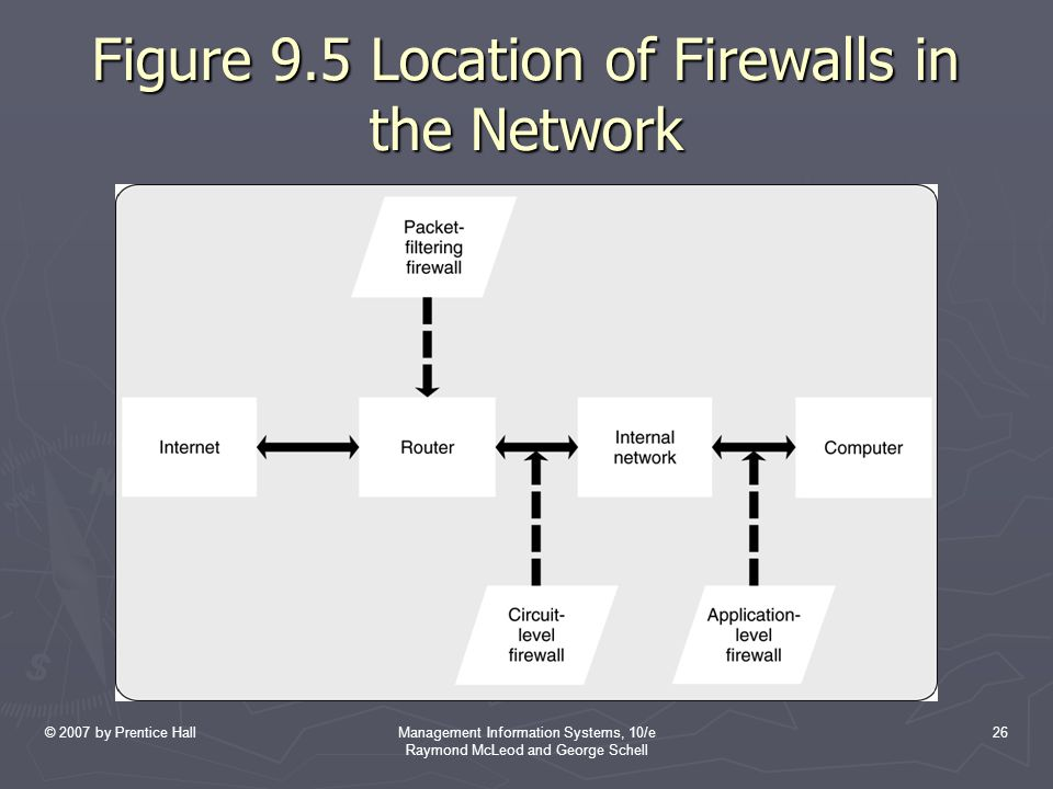 Figure 9.5 Location of Firewalls in the Network