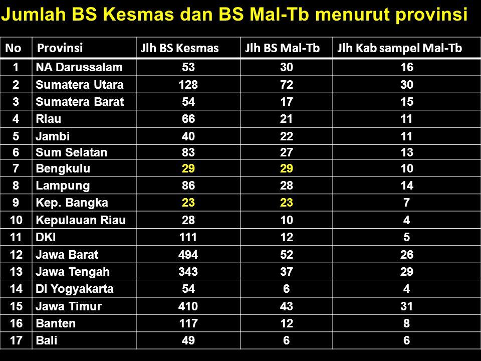 Jumlah BS Kesmas dan BS Mal-Tb menurut provinsi