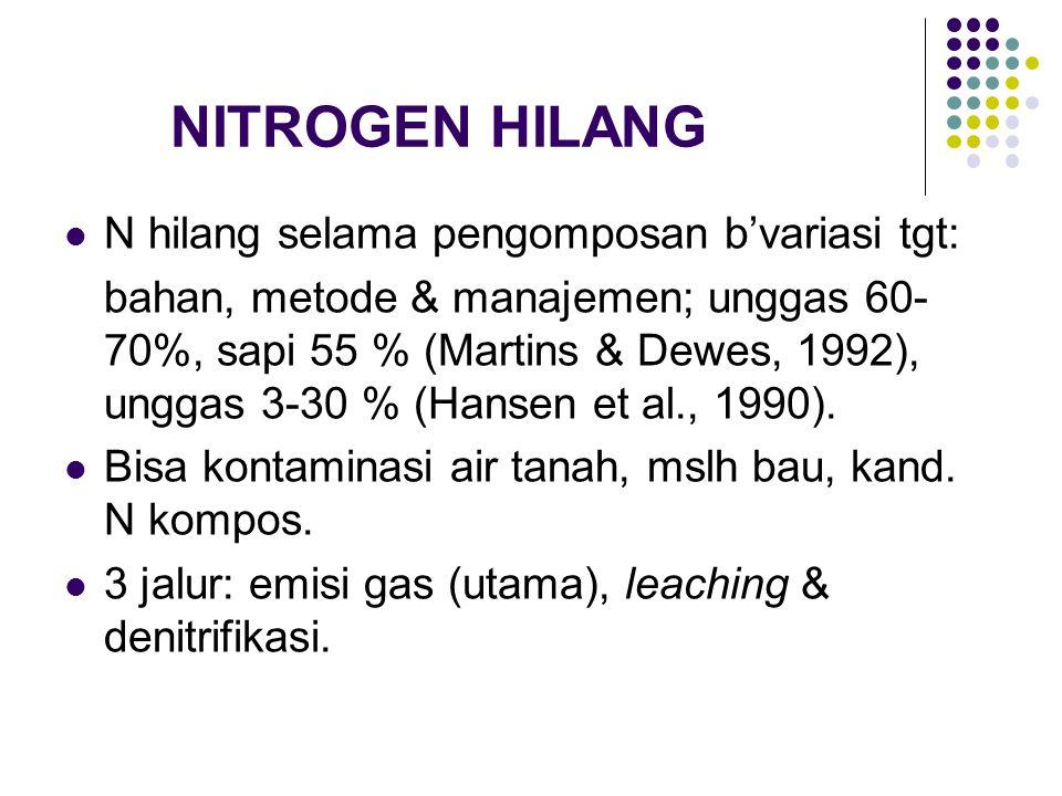 NITROGEN HILANG N hilang selama pengomposan b'variasi tgt: