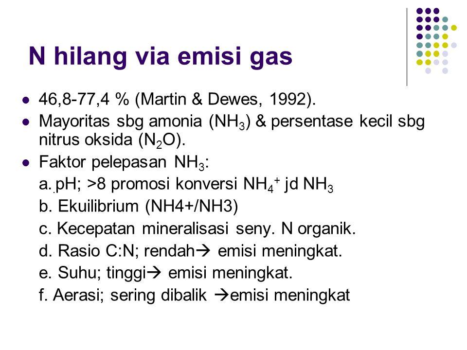 N hilang via emisi gas 46,8-77,4 % (Martin & Dewes, 1992).