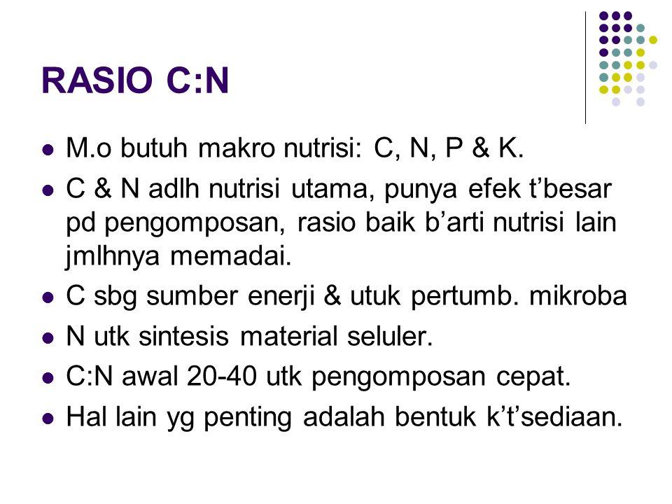 RASIO C:N M.o butuh makro nutrisi: C, N, P & K.