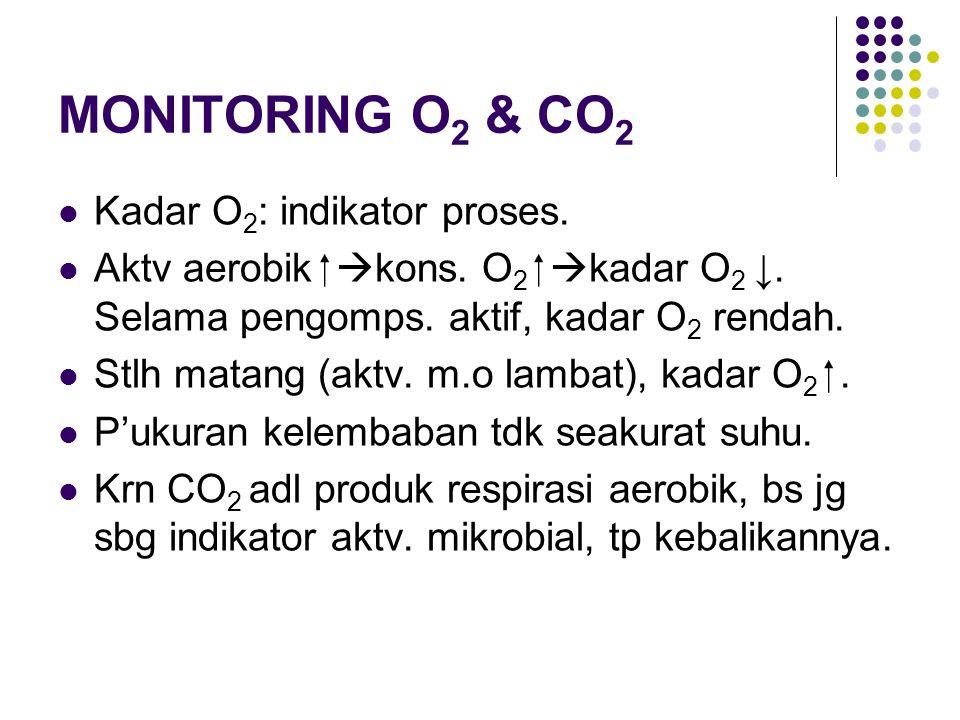 MONITORING O2 & CO2 Kadar O2: indikator proses.