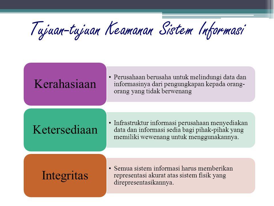 Tujuan-tujuan Keamanan Sistem Informasi