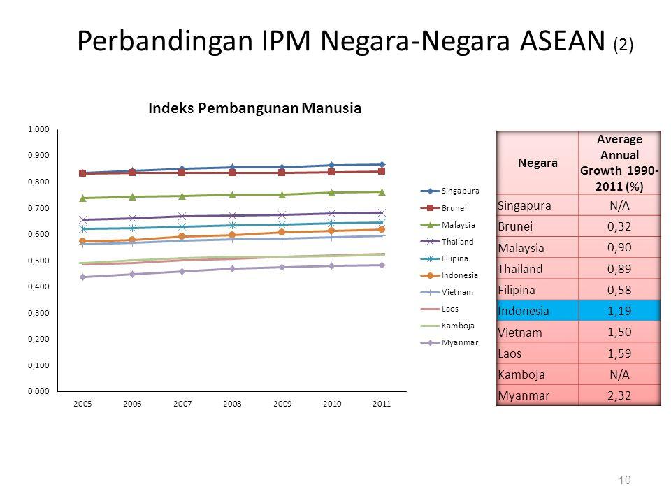 Perbandingan IPM Negara-Negara ASEAN (2)