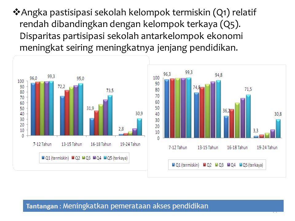 Angka pastisipasi sekolah kelompok termiskin (Q1) relatif rendah dibandingkan dengan kelompok terkaya (Q5). Disparitas partisipasi sekolah antarkelompok ekonomi meningkat seiring meningkatnya jenjang pendidikan.