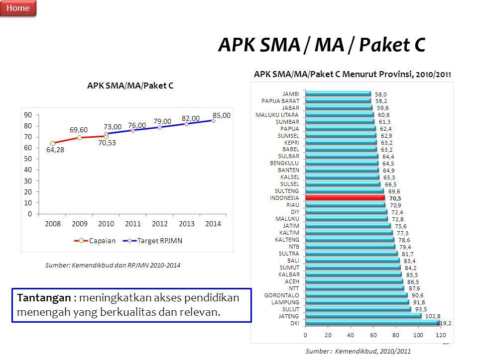 APK SMA/MA/Paket C Menurut Provinsi, 2010/2011