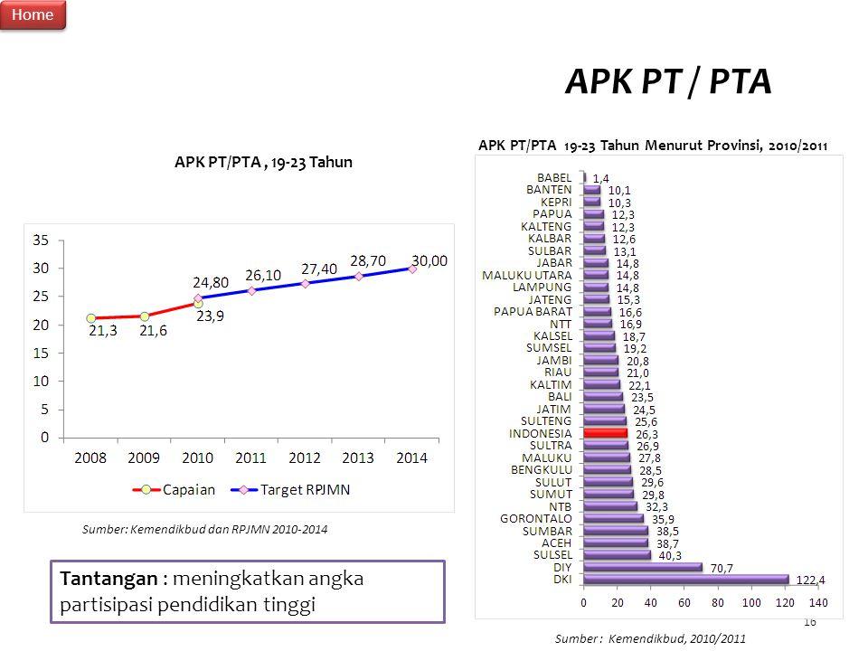 APK PT/PTA 19-23 Tahun Menurut Provinsi, 2010/2011