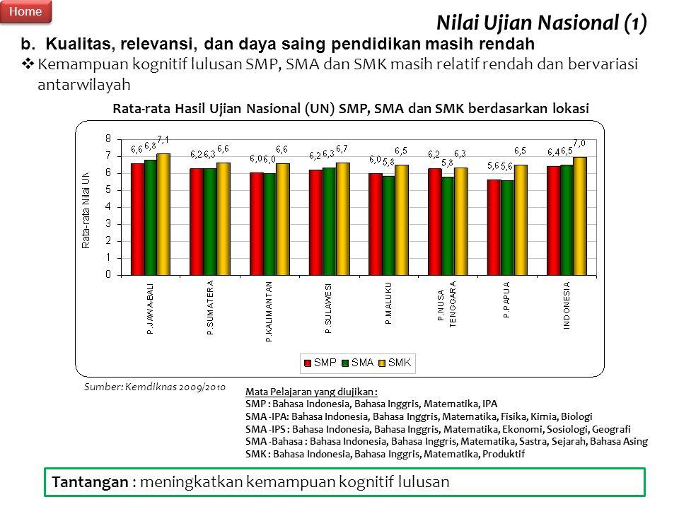 Nilai Ujian Nasional (1)