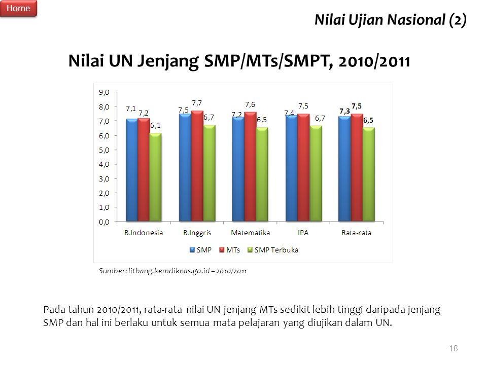 Nilai UN Jenjang SMP/MTs/SMPT, 2010/2011