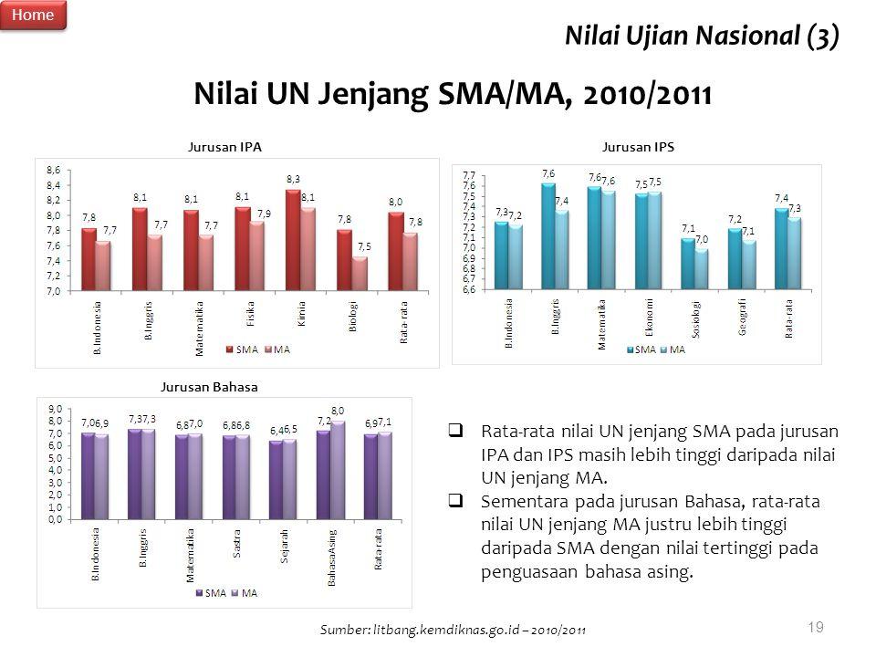 Nilai UN Jenjang SMA/MA, 2010/2011