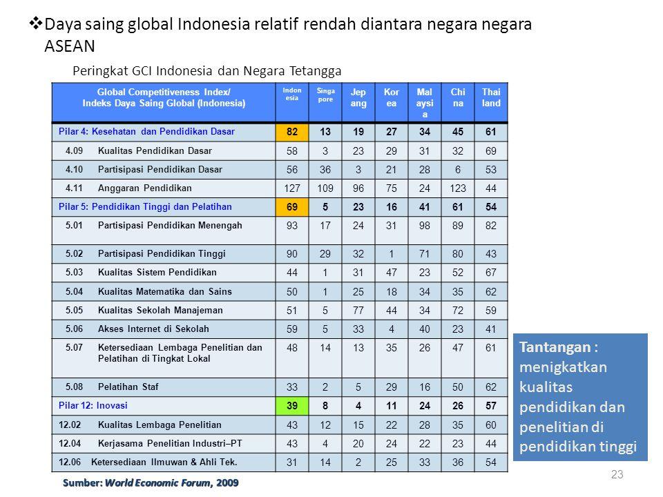 Peringkat GCI Indonesia dan Negara Tetangga