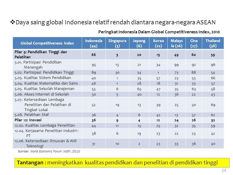 Peringkat Indonesia Dalam Global Competitiveness Index, 2010