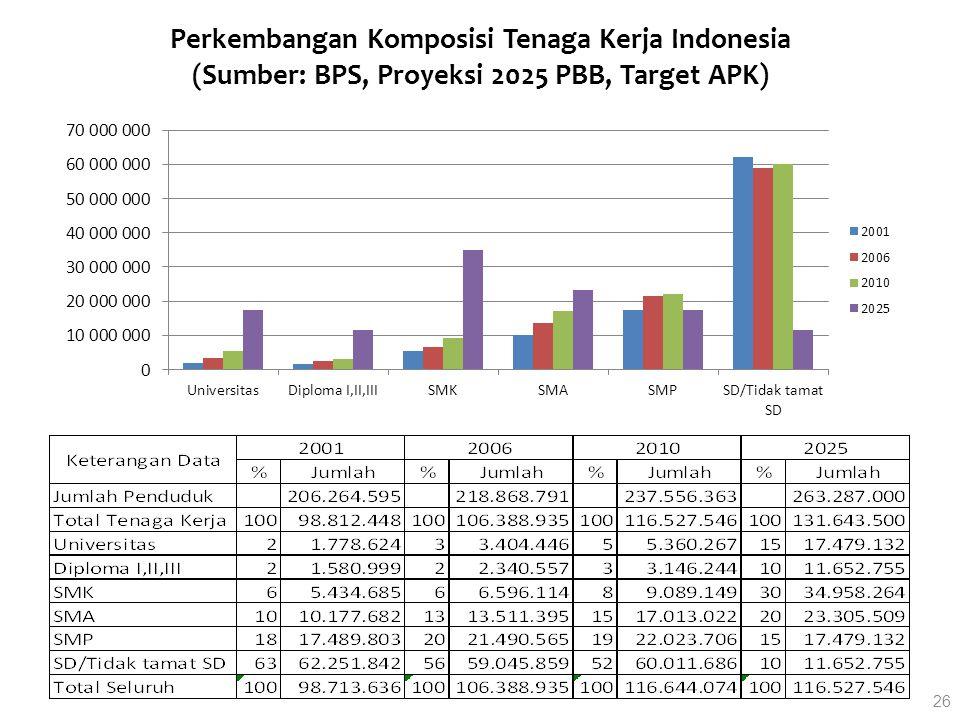 Perkembangan Komposisi Tenaga Kerja Indonesia (Sumber: BPS, Proyeksi 2025 PBB, Target APK)