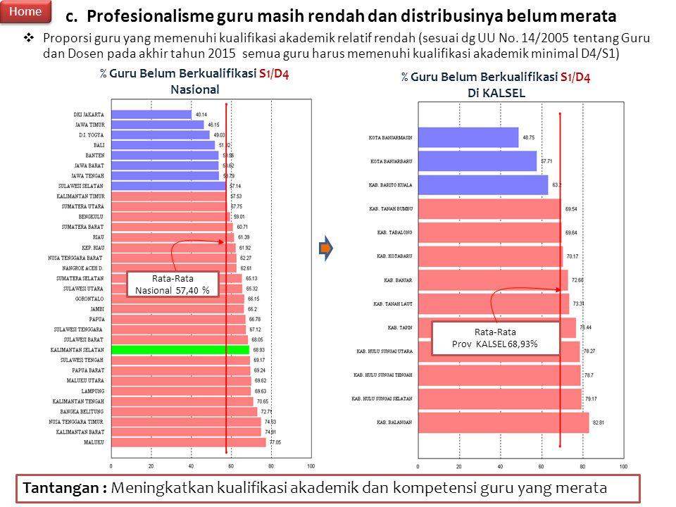 % Guru Belum Berkualifikasi S1/D4 % Guru Belum Berkualifikasi S1/D4