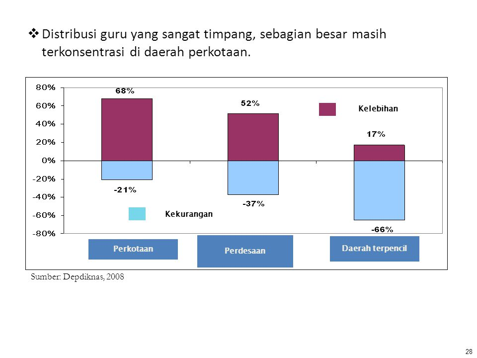 Distribusi guru yang sangat timpang, sebagian besar masih terkonsentrasi di daerah perkotaan.