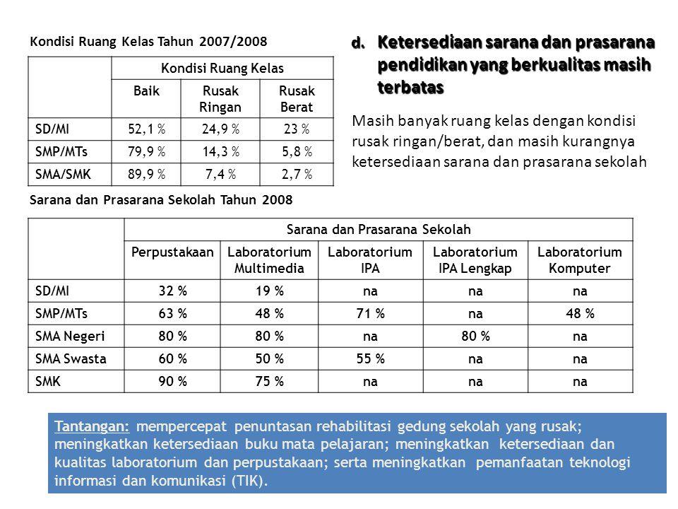 Kondisi Ruang Kelas Tahun 2007/2008