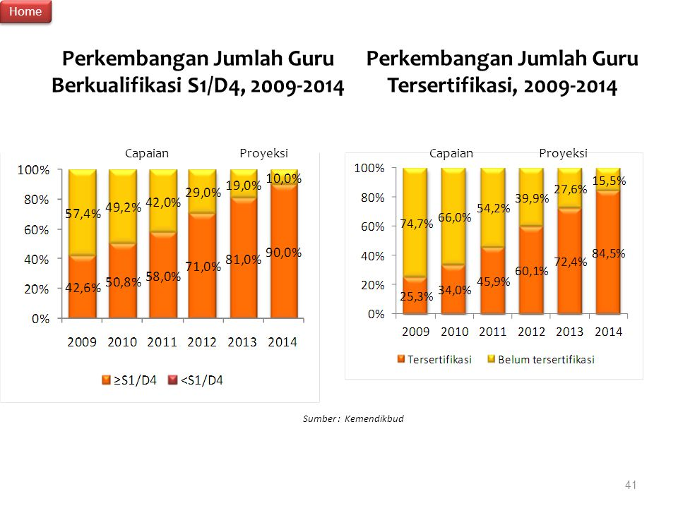 Perkembangan Jumlah Guru Berkualifikasi S1/D4, 2009-2014