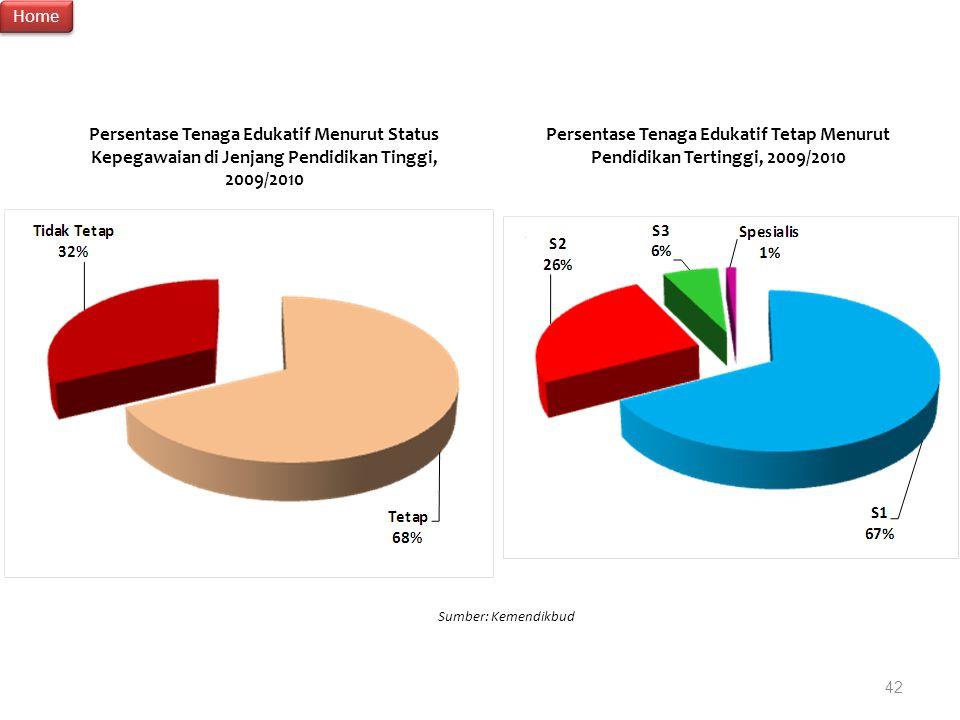 Home Persentase Tenaga Edukatif Menurut Status Kepegawaian di Jenjang Pendidikan Tinggi, 2009/2010.