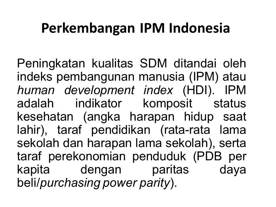 Perkembangan IPM Indonesia