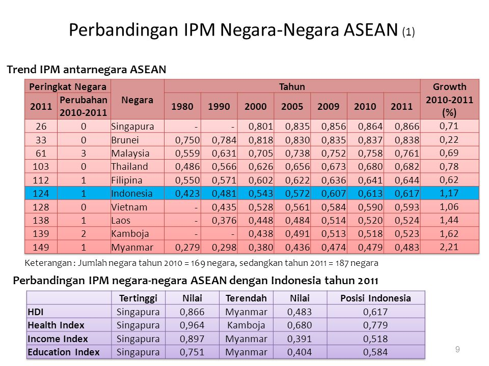 Perbandingan IPM Negara-Negara ASEAN (1)