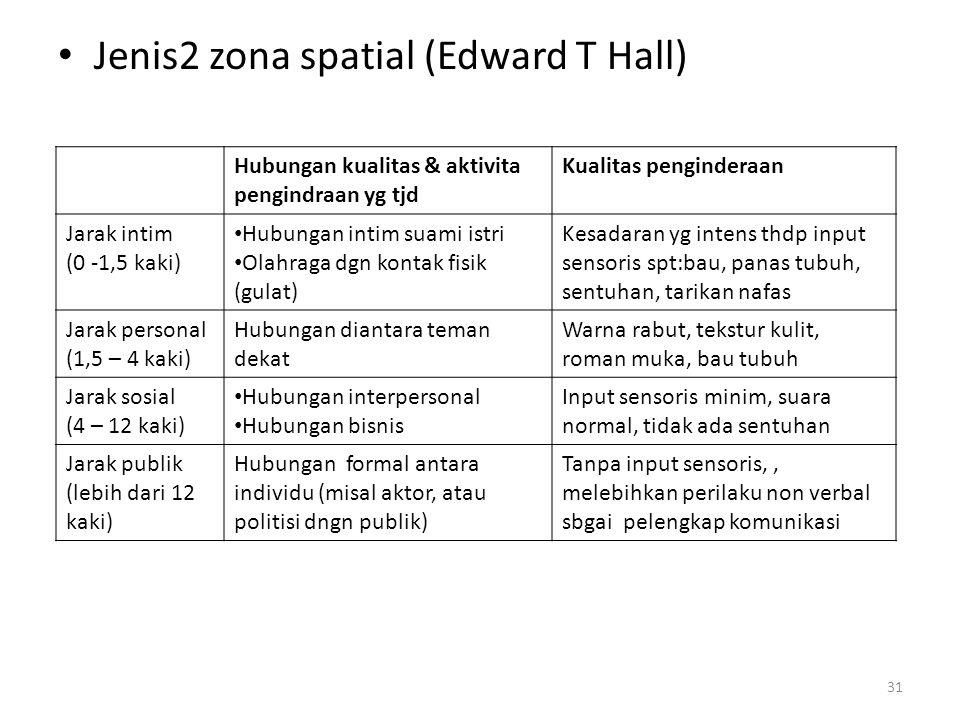 Jenis2 zona spatial (Edward T Hall)