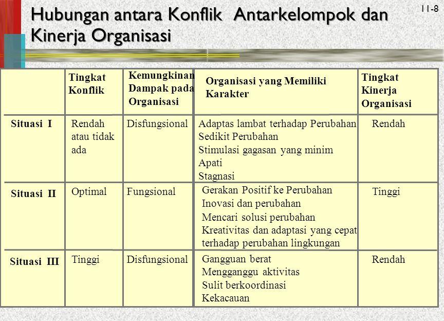 Hubungan antara Konflik Antarkelompok dan Kinerja Organisasi