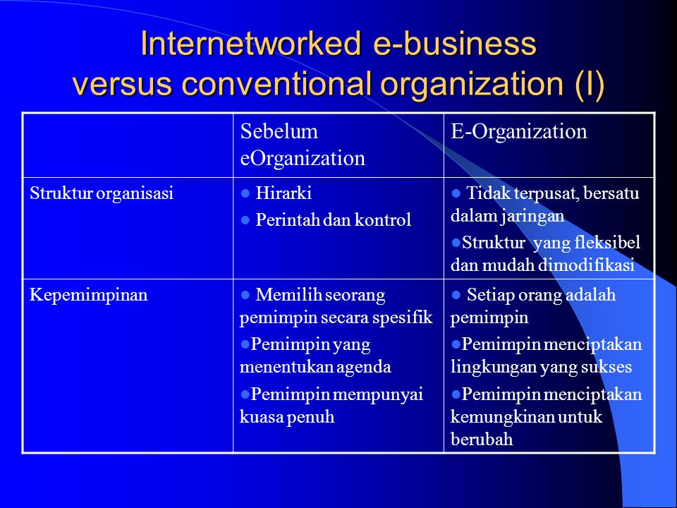 Internetworked e-business versus conventional organization (I)