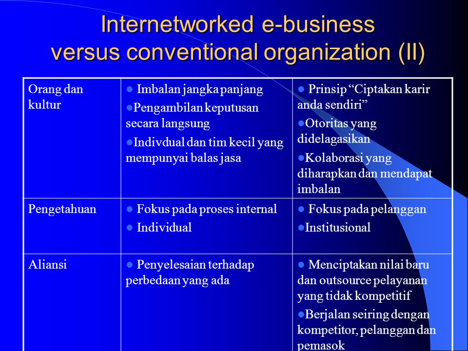 Internetworked e-business versus conventional organization (II)