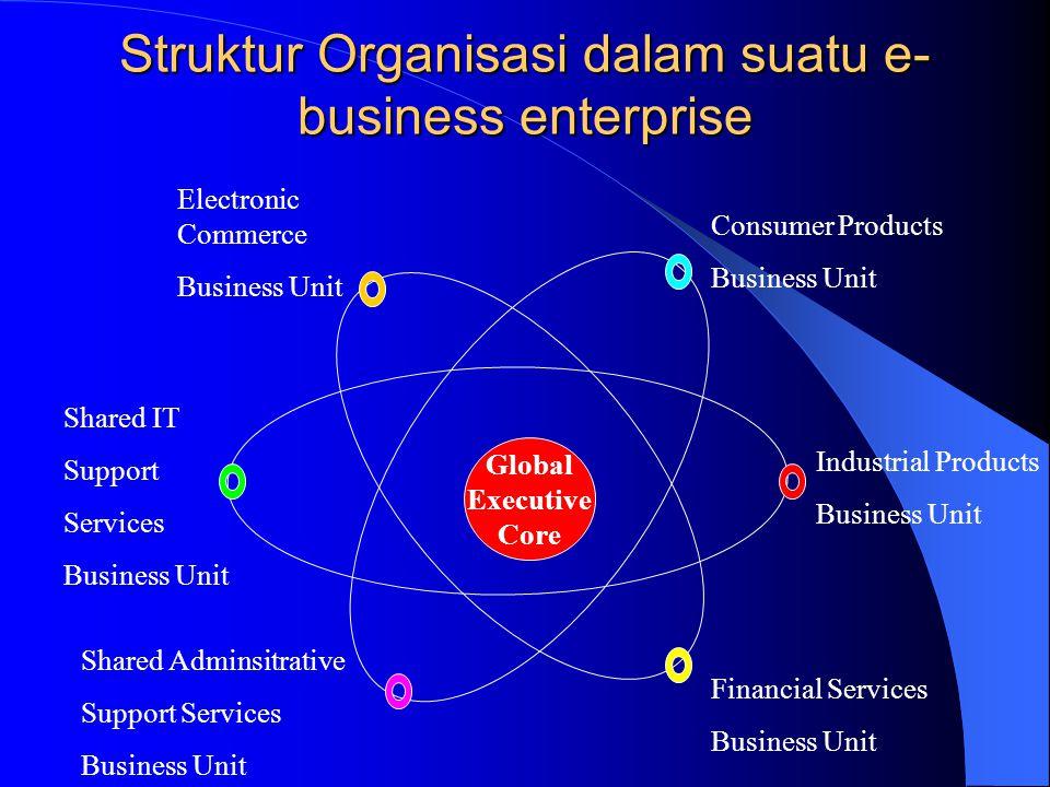 Struktur Organisasi dalam suatu e-business enterprise