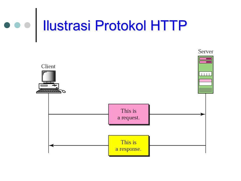Ilustrasi Protokol HTTP